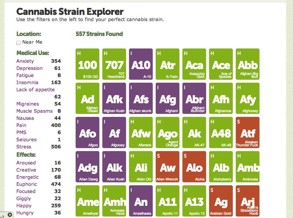 behold-a-periodic-table-of-pot-all-kinds-of-marijuana-strains-alphabetized-and-taxonomized